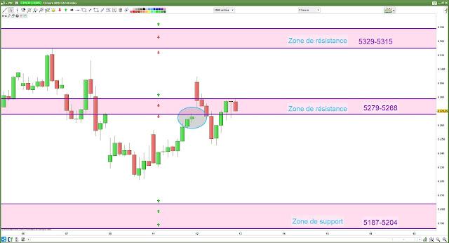 Bilan cac40 plan de trade 12/03/19