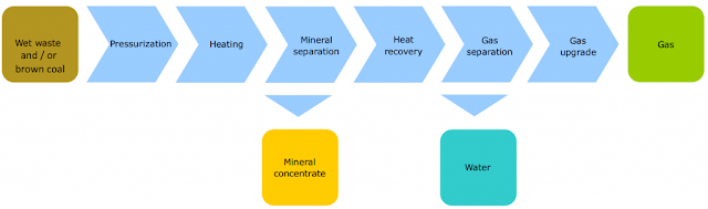 Simplified process flow diagram of the supercritical gasification system developed by Gensos.