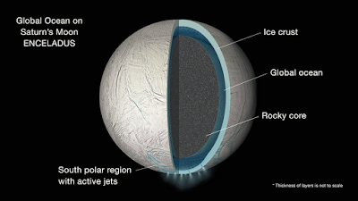 Does Water = Life? Vast Global Ocean on Saturn's Moon, Enceladus