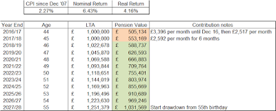 My pension value simulation which could impact my lifetime allowance