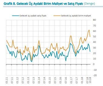 Reel sektör güven endeksi Ekim 2018