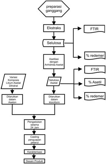 usulan proposal penelitian | cerita hidup baterai diagram