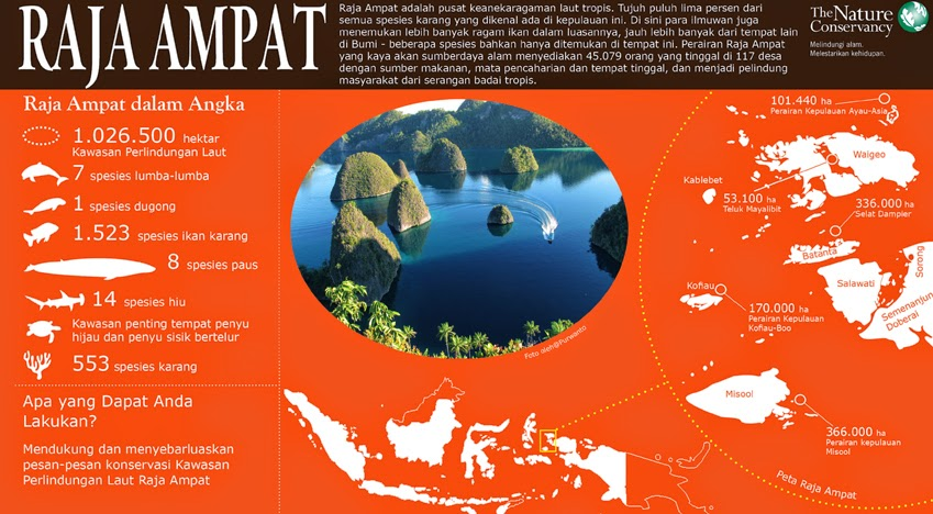 Wonderful Indonesia : Raja Ampat