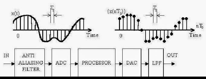 Electronic Engineering: Konversi analog to digital