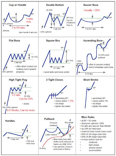 Option trading chart pattern