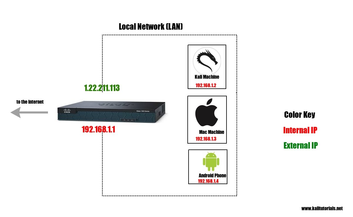 Kali Installation Dual Boot Vs Live Virtual Machine To Build Usb Power Injector For External Hard Drives Circuit Diagram Here Is Directly A Part Of The Local Network Router Knows About Also Path Internet Involves Only