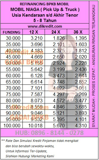 Tabel Angsuran 6 RADANA Finance