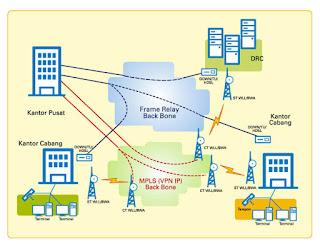 contoh MAN (Metropolitan Area Network)