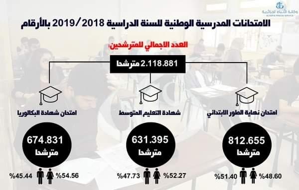 احصائيات الامتحانات المدرسية الوطنية للسنة الدراسية 2019/2018