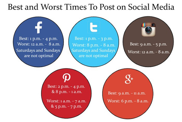 social media optimal post scheduling times socialoomph tweets