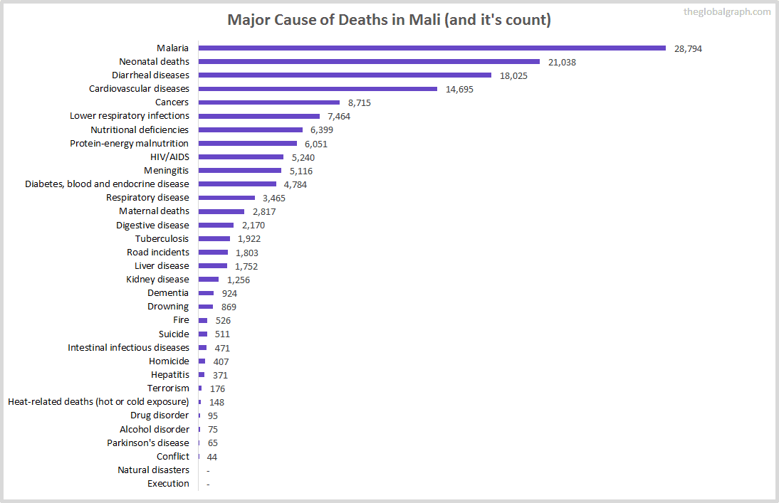 Major Cause of Deaths in Mali (and it's count)