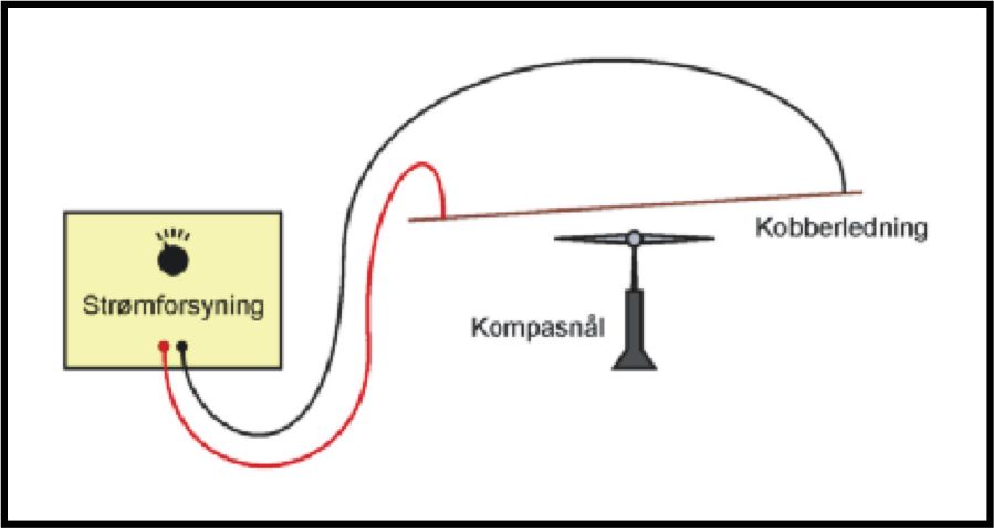 Fysik/kemi forsøg - Sofie Lundø: Elektromagnetisme