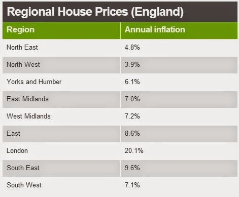 英國房地產價格資訊