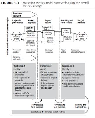 Marketing Metrics model process