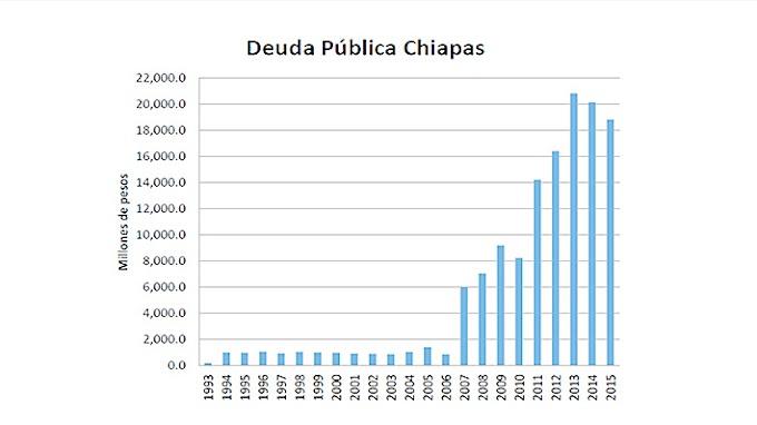 Deuda de Chiapas alcanzó segundo saldo máximo anual