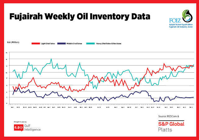 Chart Attribute: Fujairah Weekly Oil Inventory Data (Jan 9, 2017 - May 13, 2019) / Source: The Gulf Intelligence