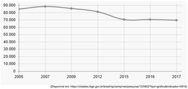 gráfico representa o número de matrículas no ensino fundamental em escolas públicas