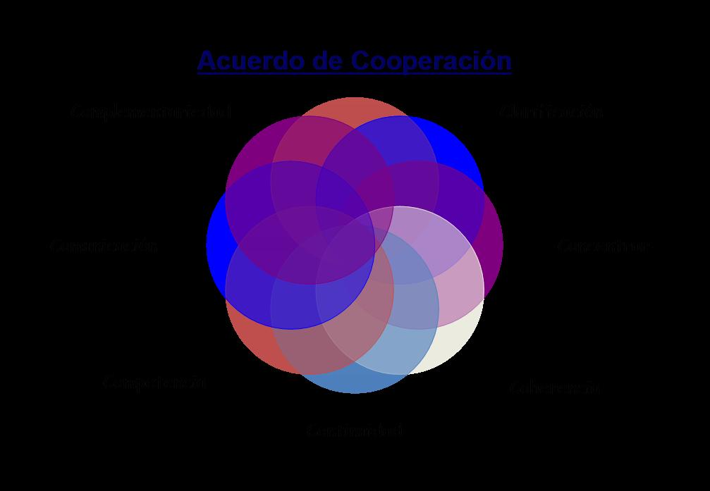colaboración, cooperar para internacionalizarse, internacionalizacion