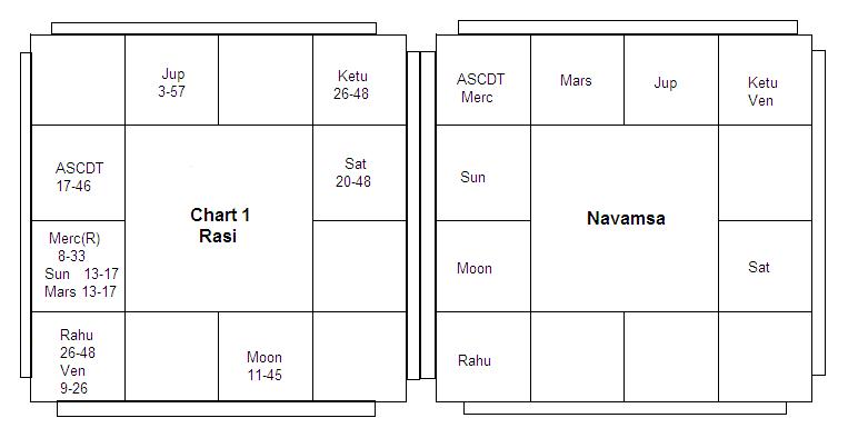 Pairing of Opposite Houses - Part VIII - Vedic Astrology Blog