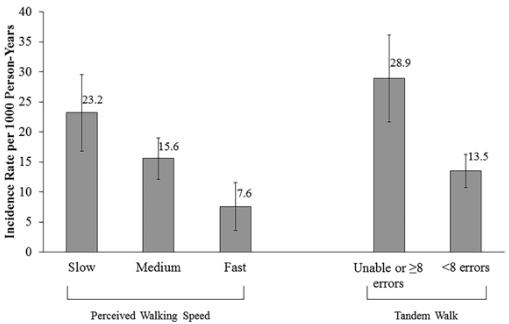 図:歩行スピードと脳卒中リスク