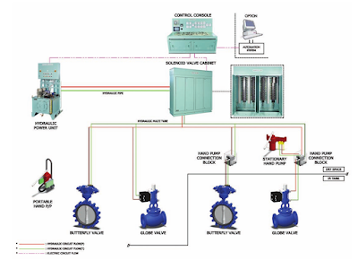 Be Safe And Do Safe With Remote Valve Control Systems
