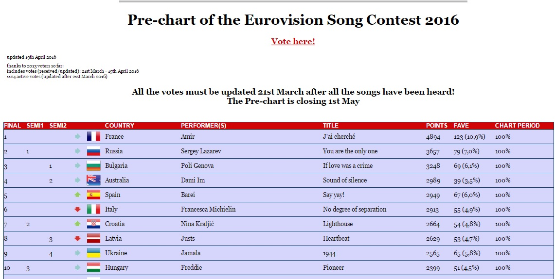 eurovision stats