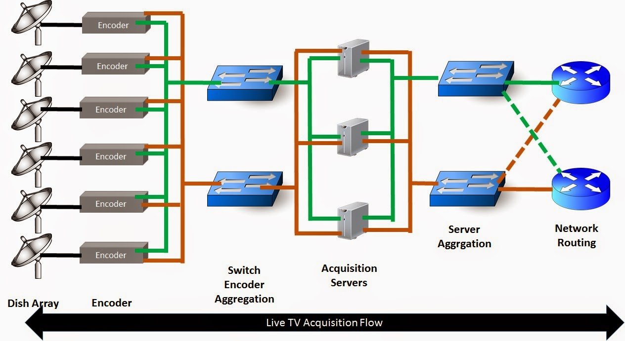 Next Generation Network Evolution  Iptv Network Architecture Intro And The Sho  Super Hub Office