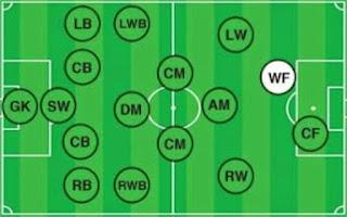 http://43sports.blogspot.com/2016/09/posisi-pemain-sepak-bola.html