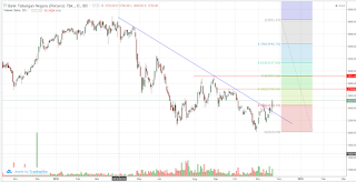 BBTN tembus downtrend line