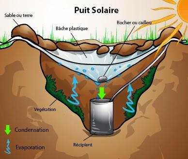 La nature de l 39 eau dossier produire de l eau salubre for Technique pour creuser puit