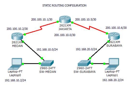 Static routing adalah
