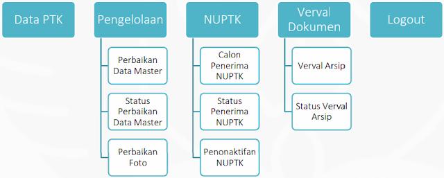Link Download Persyaratan dan Mekanisme Penerbitan NUPTK Tahun 2017 Terbaru dan Pengertian serta Definisi Nomor Unik Pendidik dan Tenaga Kependidikan (NUPTK)