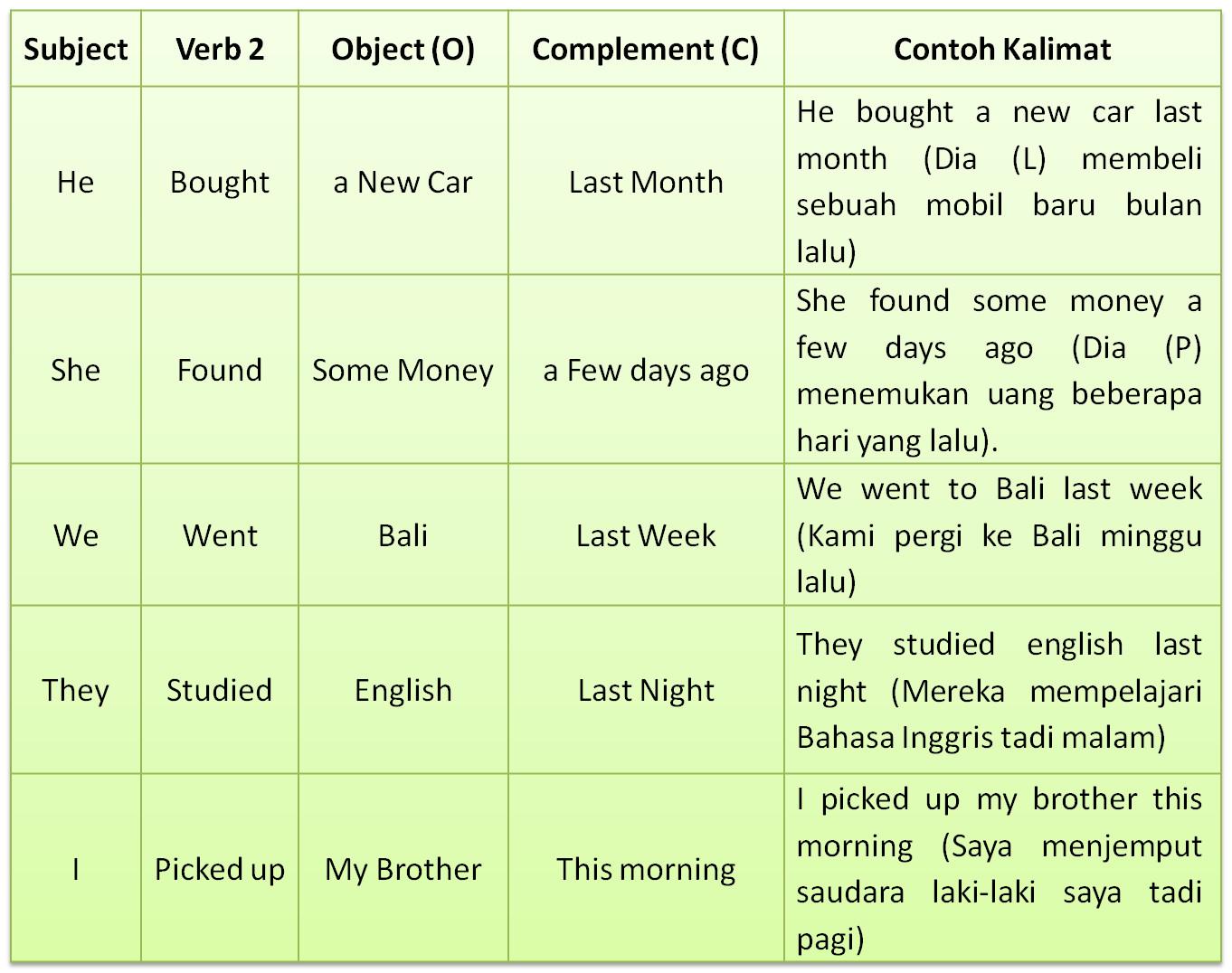 Simple Past Tense  Bagaimana Rumus dan Contoh Kalimatnya   GramInggris   Grammar Bahasa Inggris