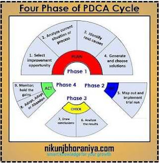 Four Phase of PDCA Cycle
