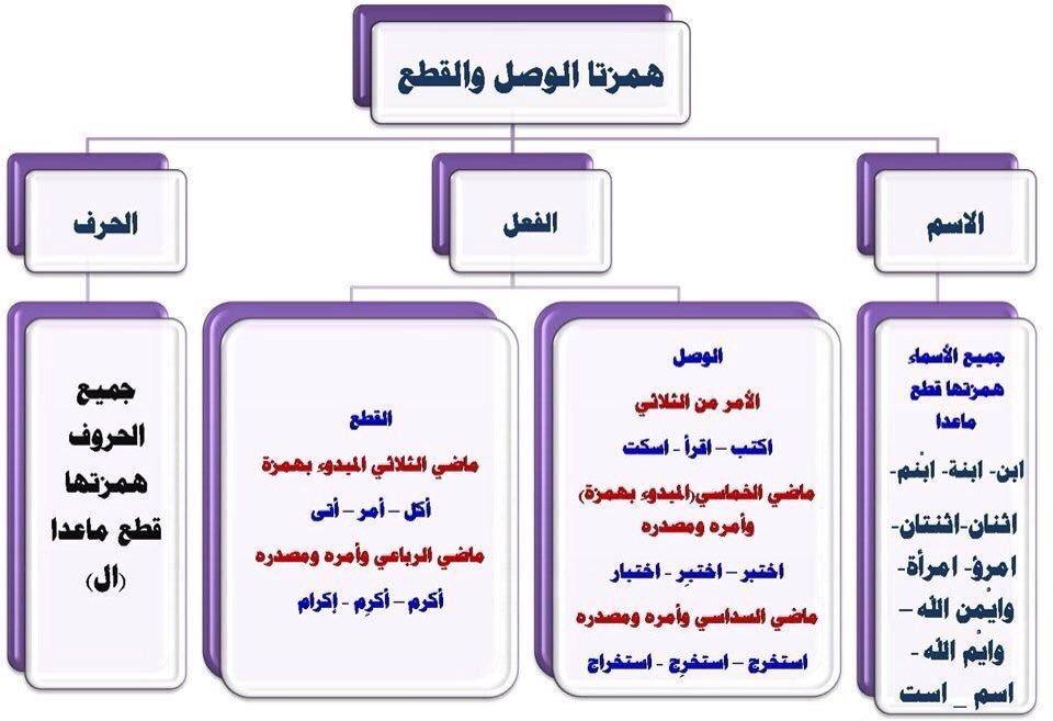 أفشوا همزة وصل أم قطع ه م ز ت ا ال و ص ل و الق طع الفرق بين همزة القطع والوصل