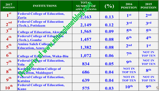 2017 UTME APPLICATION STATISTICS BY INSTITUTION TOP TEN INSTITUTIONS - (ALL COLLEGES OF EDUCATION) - FIRST CHOICE
