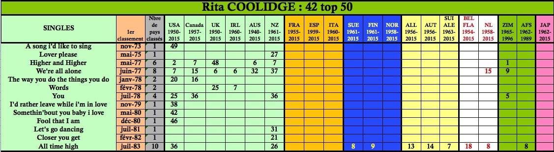 coolidge single personals You is a 1977 single by australian recording artist marcia hines rita coolidge singles chronology the way you do the things you do (1978) you.