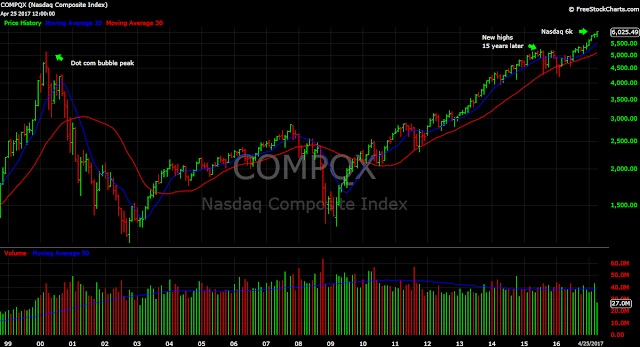 Nasdaq Composite Nasdaq 6000 6k stocks tech chart