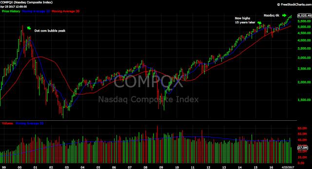 Nasdaq Composite Nasdaq 6000 6k stocks tech chart