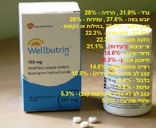 וולבוטרין - Wellbutrin - תופעות לוואי