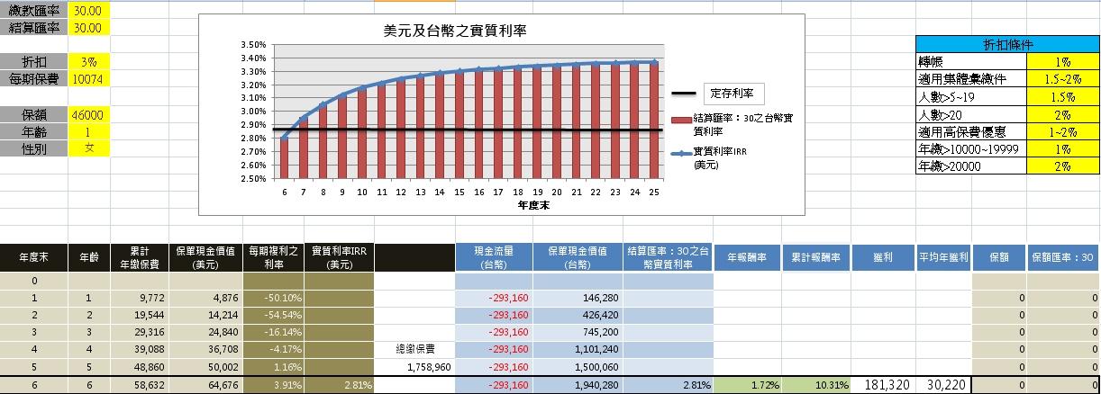KC風險管理規劃區(by Ken-Ching Lee): 國泰人壽送給0歲新生兒大禮(添美多)