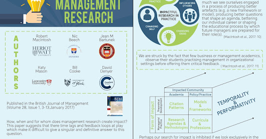 Impact in Management Research