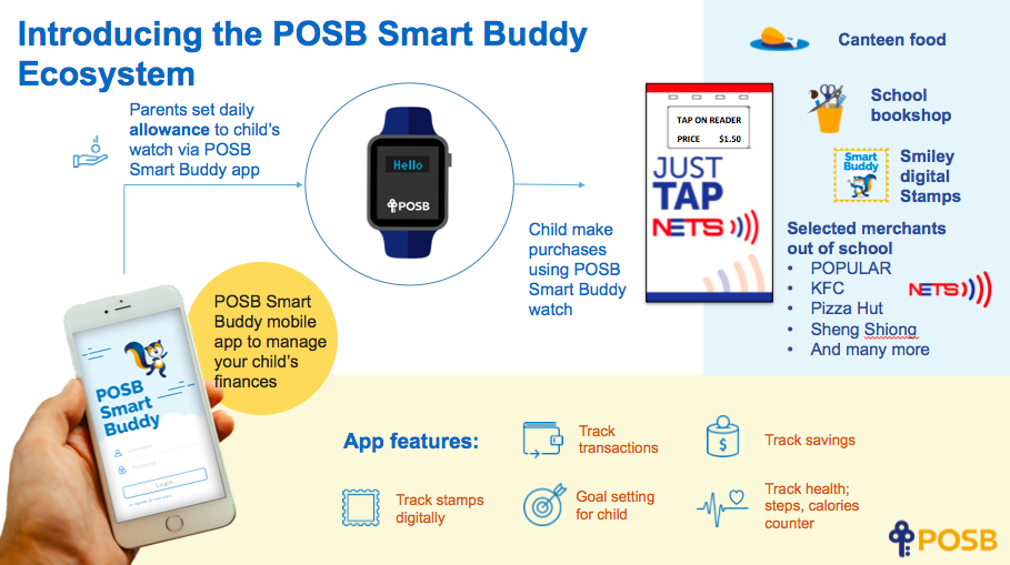Image result for posb smart buddy watch