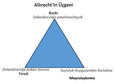 Albrecht'in suistimal üçgeni