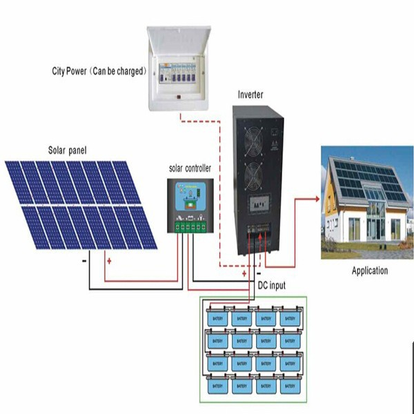 استفسار حول تشغيل المكيف طاقة شمسية