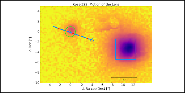 Image from the PAN-STARRS Telescope at Hawaii from early 2011 with the foreground star Ross 322 (blue square) and the background star (at the centre of the green circle) which will be traversed by Ross 322 in the next few weeks. By summer 2015, Ross 322 had moved to the position of the blue triangle (measured by Gaia). Since then, it has been moving along the blue-red line and is currently close to the position of the background star.