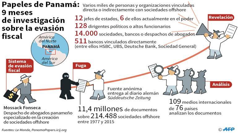 Bolivia y los Papeles de Panamá