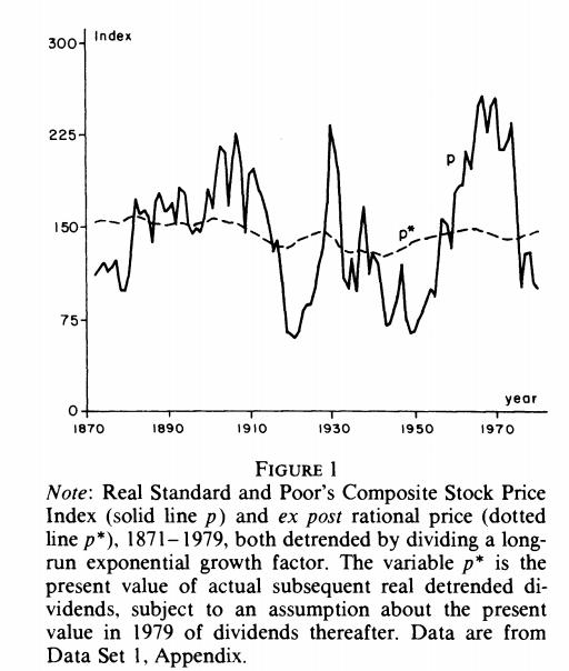 The Grumpy Economist: Bob Shiller's Nobel
