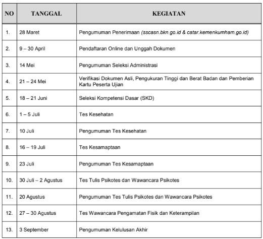 Jadwal Seleksi Poltekip dan Poltekim 2019