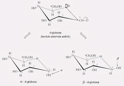 Struktur Monosakarida, Tata Nama, Rumus Fischer, Proyeksi